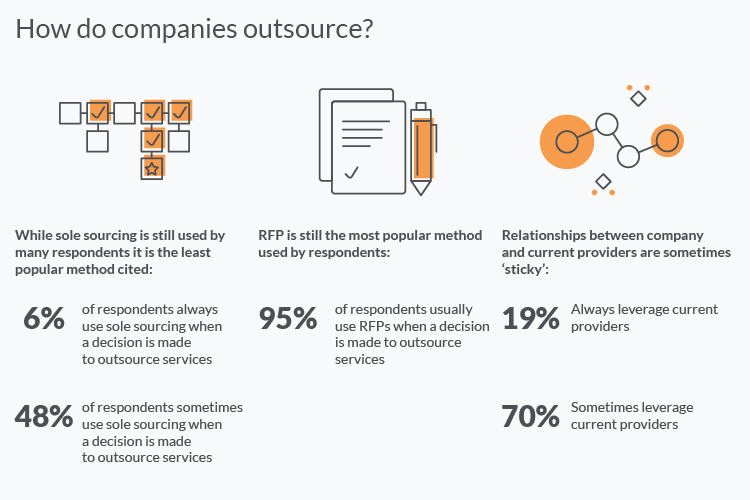 How do companies outsource?