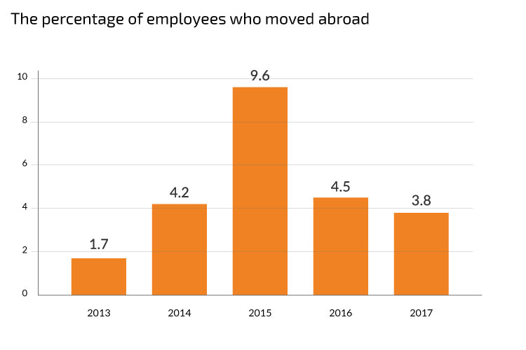 The percentage of employees who moved abroad