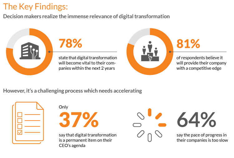 implement digital transformation