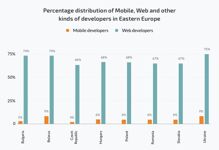 distribution of mobile and web developers