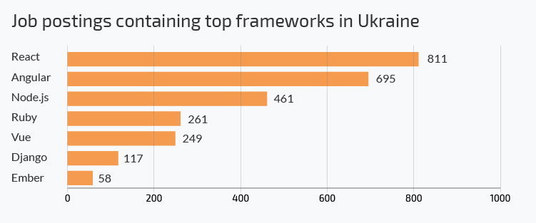 angular developers in ukraine