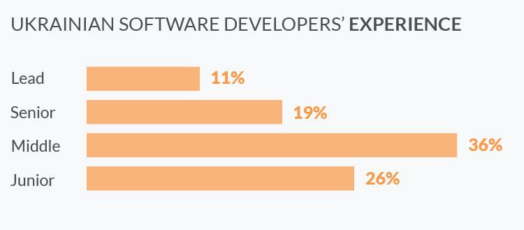 Ukrainian software developers' experience