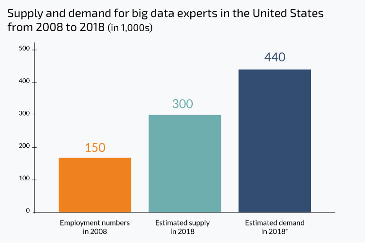 Big Data developers