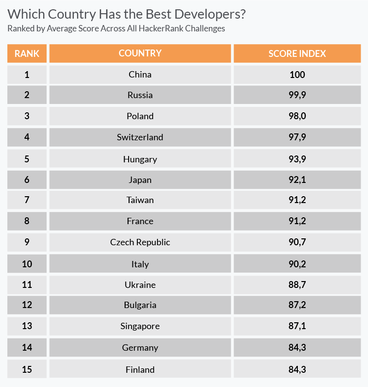 Which country has the best developers?