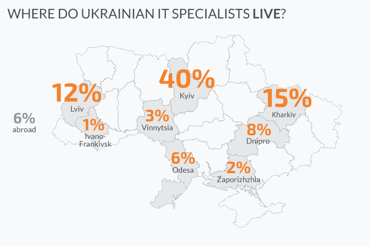 Ukrainian cities with the biggest number of software developers