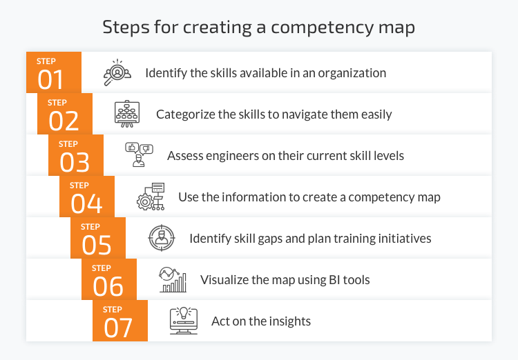 Steps for creating a competency map