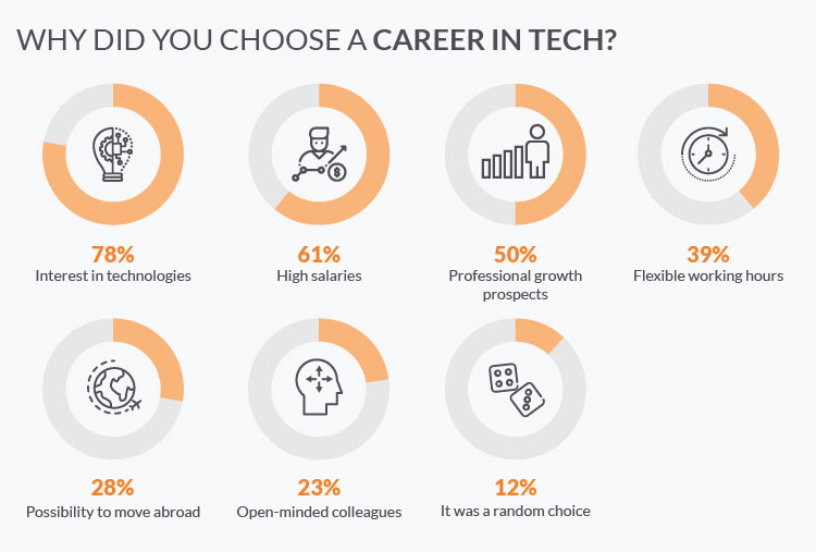 Why Ukrainians choose the careers in tech