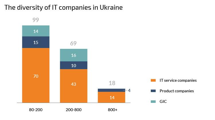 The diversity of IT companies in Ukraine