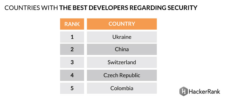 is Ukraine safe for software development offshoring