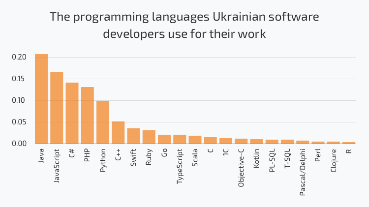 javascript developers in ukraine