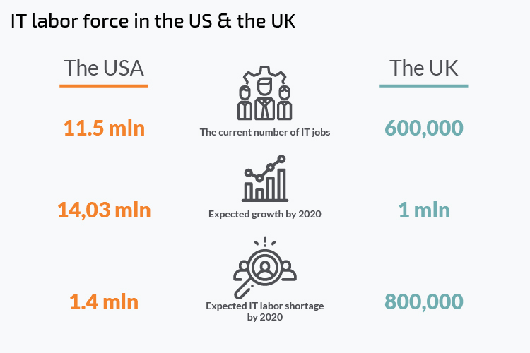 IT lobour force in the UK and the USA