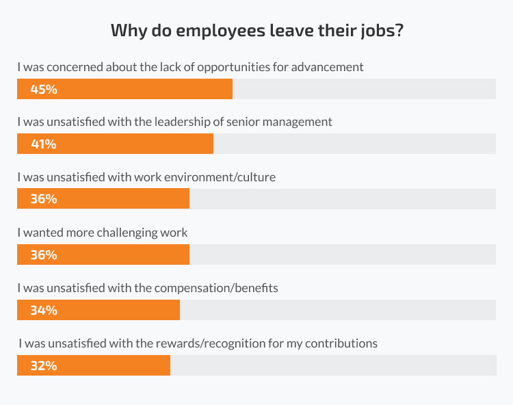 Why do employees leave their jobs?