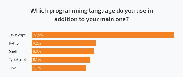 Hire Python developers in Ukraine