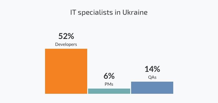 IT specialists in Ukraine