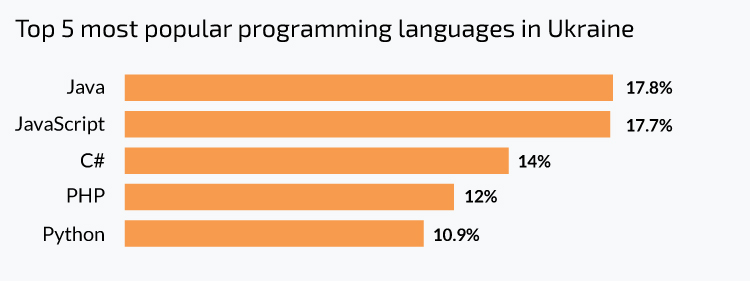 How to hire Java developers in Ukraine