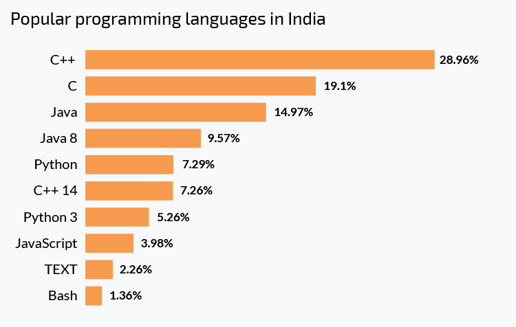 The most popular programming languages in India