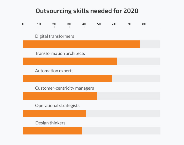 IT Outsourcing trends: skills need for 2020