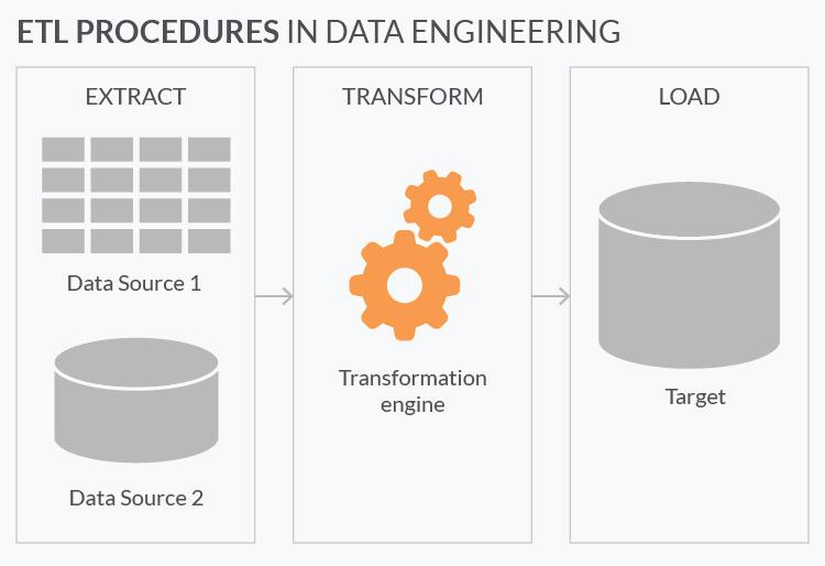 ETL procedures in machine learning development for finance