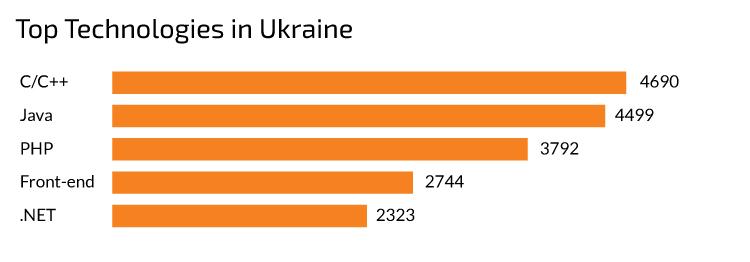 IoT developers in Ukraine