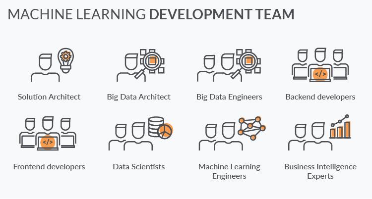 Machine learning in finance: development team