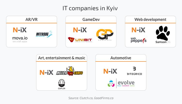 IT companies in Kyiv: AR/VR, GameDev, Web development, Automotive