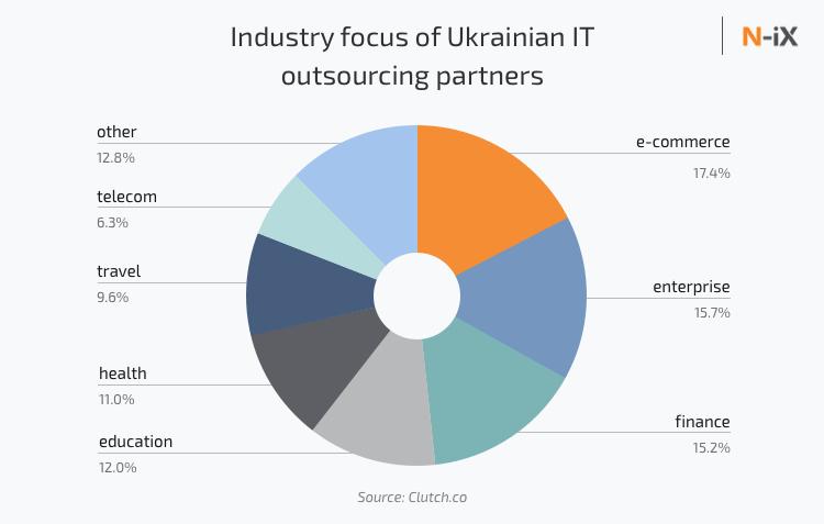Industry focus of Ukrainian IT outsourcing companies