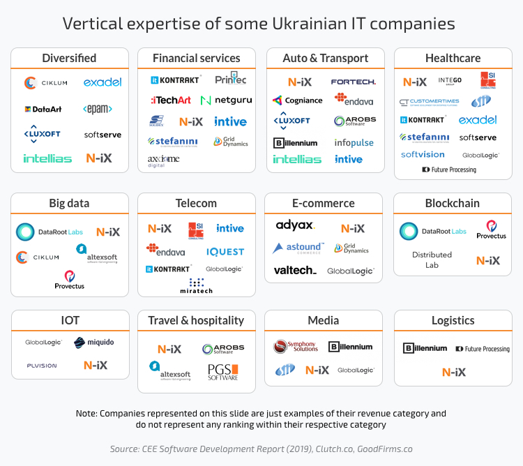 Vertical expertise of some Ukrainian IT companies