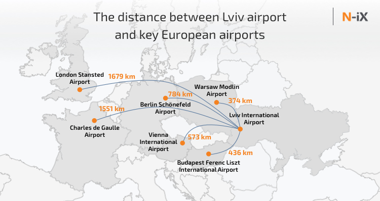 Distance between Lviv and popular European airports