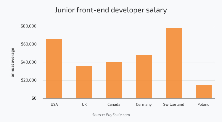 Junior front-end developer salary in the USA, UK, Canada, Germany, Switzerland, Poland