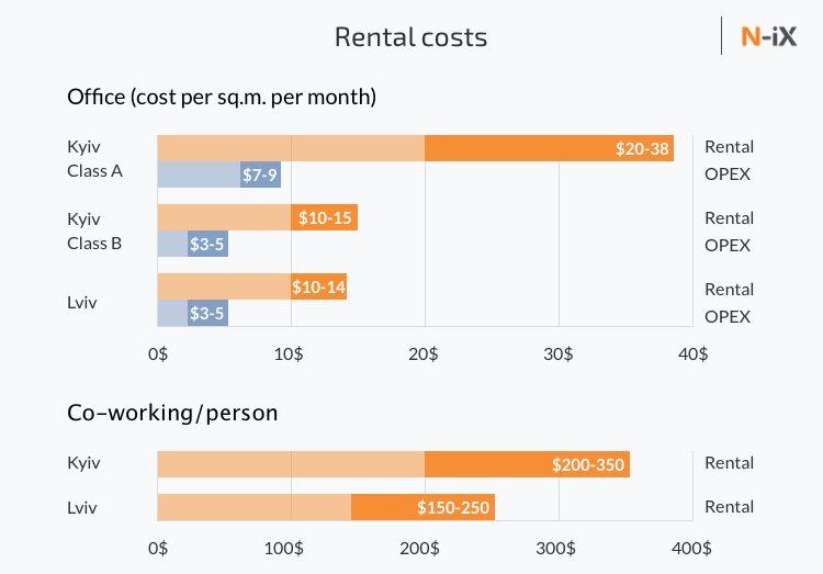 Rental costs in Kyiv and Lviv