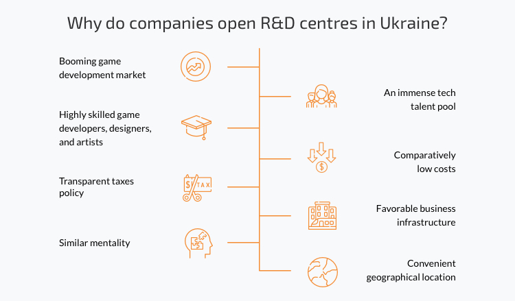 development centers in Ukraine reasons