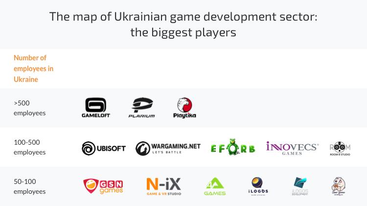 game development companies Ukraine