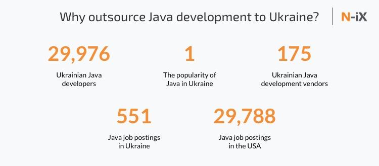 Java software developers in Ukraine