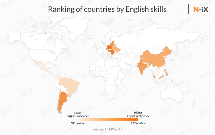 English proficiency of offshore developers