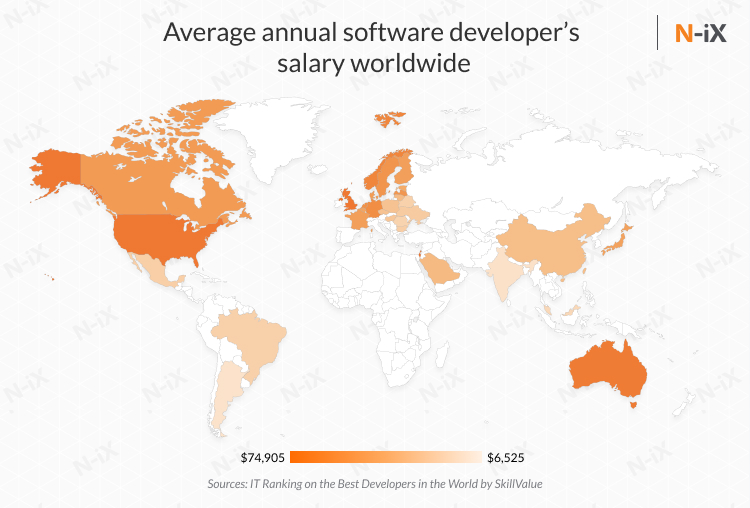 Average software developers salary and offshore software developer rates compared