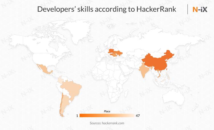 Offshore developers skills HackerRank
