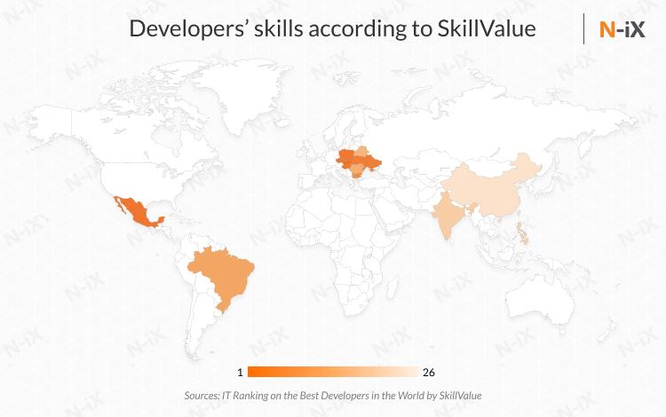 Offshore developers skills by SkillValue (pentalog)