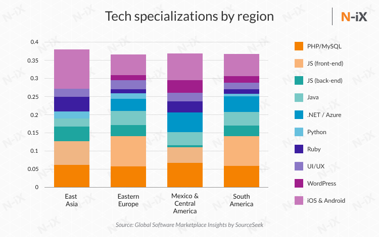 Tech specialization of offshore developers in Eastern Europe, Asia, Mexico and South America