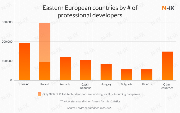 Offshore developers in Eastern Europe: number of programmers in Ukraine, Poland, Romania, Czech Republic, Hungary, Bulgaria, Belarus, and other countries