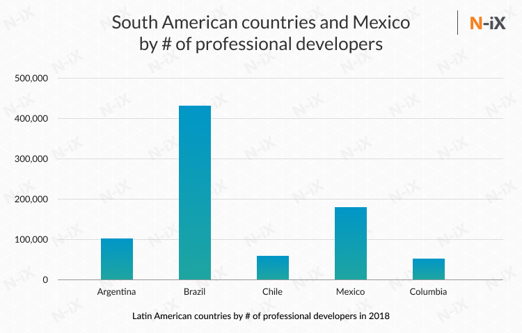 Offshore developers in Mexico and South America: Argentina, Brazil, Chile, Colombia