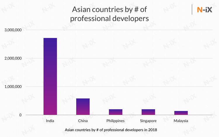 Offshore software developers in Asia: India, China, Malaysia, the Philippines