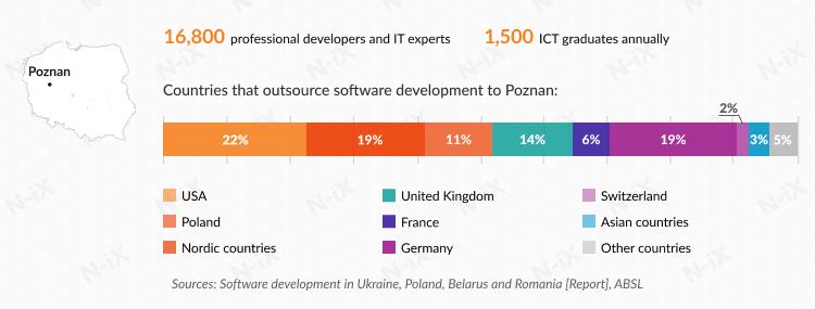 Offshore software development in Poland: Poznan