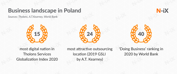 awards that prove that offshore development in Poland is a good choice