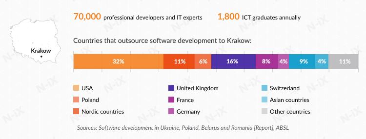 Offshore software development in Poland: Krakow