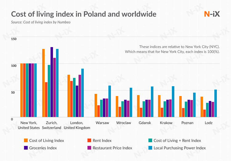 Offshoring software development to Poland: cost of living in the country