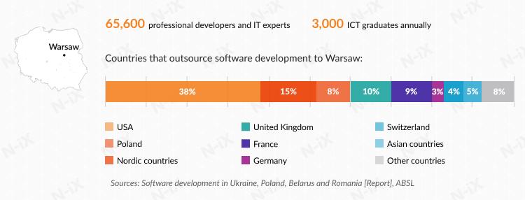 Offshore development in Poland: Warsaw
