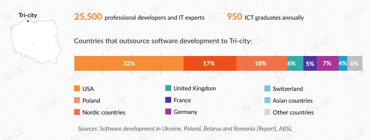 Offshore software development in Poland: Tri-City