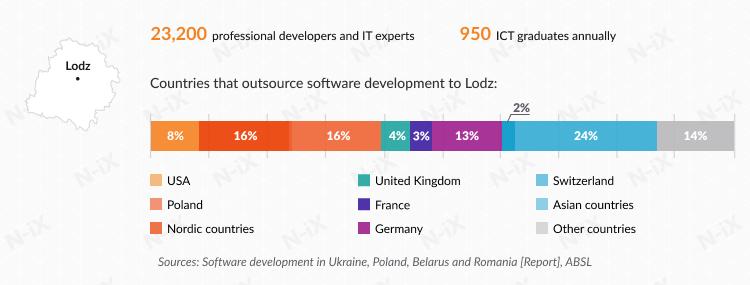 Offshore software development in Poland: Lodz