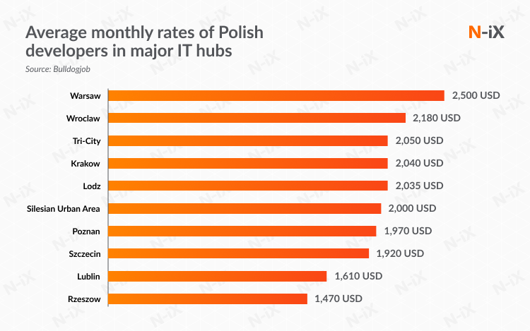 Offshoring software development to Poland: rates in the country