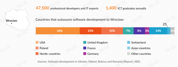 Offshore software development in Poland: Wroclaw
